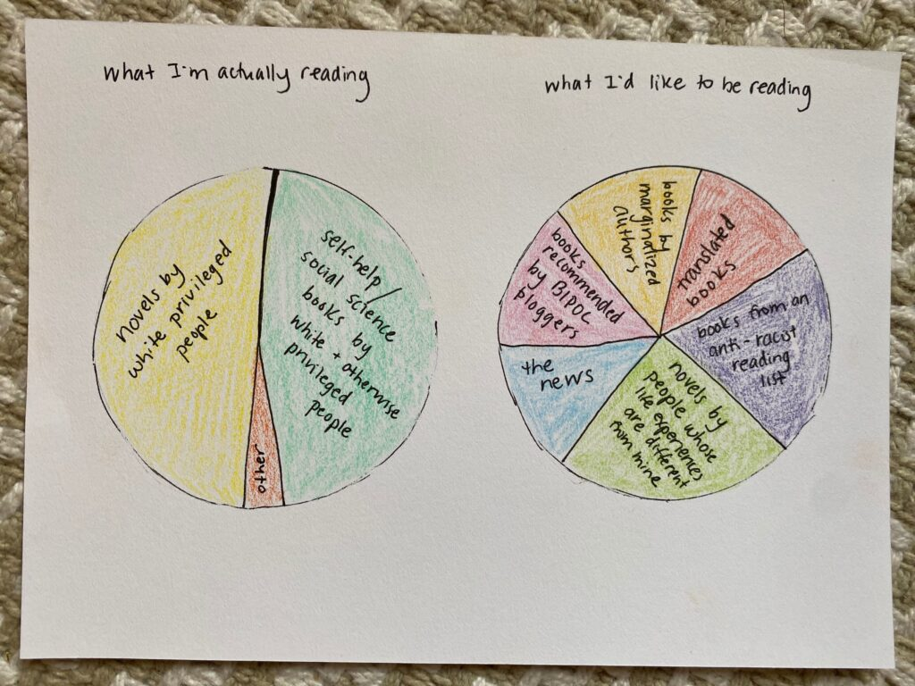 """chart 1: labeled """"what I'm actually reading"""" with half """"novels by white, privileged people,"""" nearly half """"self-help/social science books by white and otherwise privileged people,"""" small sliver """"other."""" Second chart is """"What I'd like to be reading"""" with approximately equal parts """"novels by people whose experiences are different from mine,"""" """"books from an anti-racist reading list,"""" """"translated books,"""" """"books by marginalized authors,"""" """"books recommended by BIPOC bloggers,"""" and """"the news"""""""